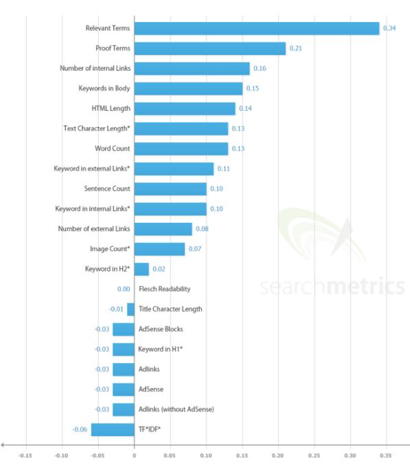 các yếu tố Seo Ranking